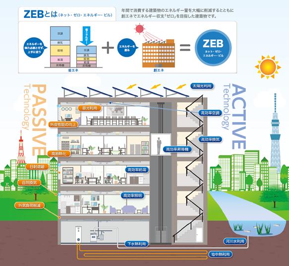 ZEBイメージ図